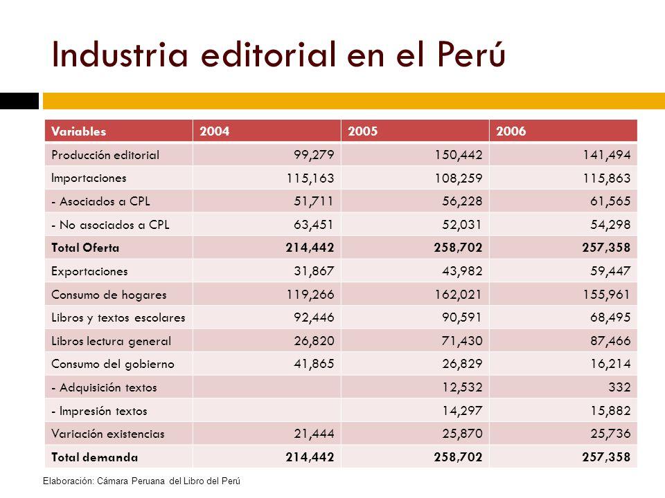Industria editorial en el Perú Variables200420052006 Producción editorial99,279150,442141,494 Importaciones 115,163108,259115,863 - Asociados a CPL51,71156,22861,565 - No asociados a CPL63,45152,03154,298 Total Oferta214,442258,702257,358 Exportaciones31,86743,98259,447 Consumo de hogares119,266162,021155,961 Libros y textos escolares92,44690,59168,495 Libros lectura general26,82071,43087,466 Consumo del gobierno41,86526,82916,214 - Adquisición textos12,532332 - Impresión textos14,29715,882 Variación existencias21,44425,87025,736 Total demanda214,442258,702257,358 Elaboración: Cámara Peruana del Libro del Perú