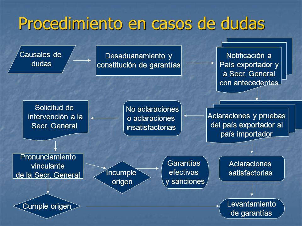 Procedimiento en casos de dudas Causales de dudas Desaduanamiento y constitución de garantías Notificación a País exportador y a Secr. General con ant