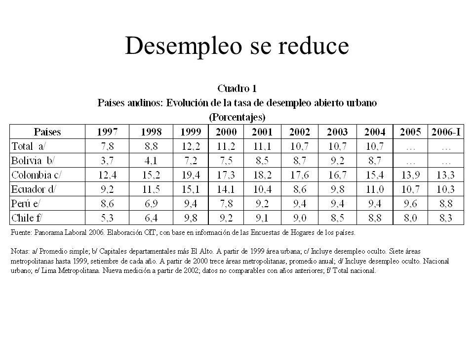 Desempleo se reduce