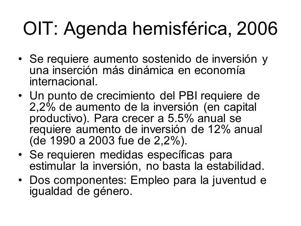 OIT: Agenda hemisférica, 2006 Se requiere aumento sostenido de inversión y una inserción más dinámica en economía internacional.