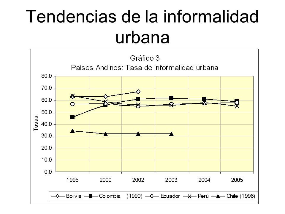 Tendencias de la informalidad urbana