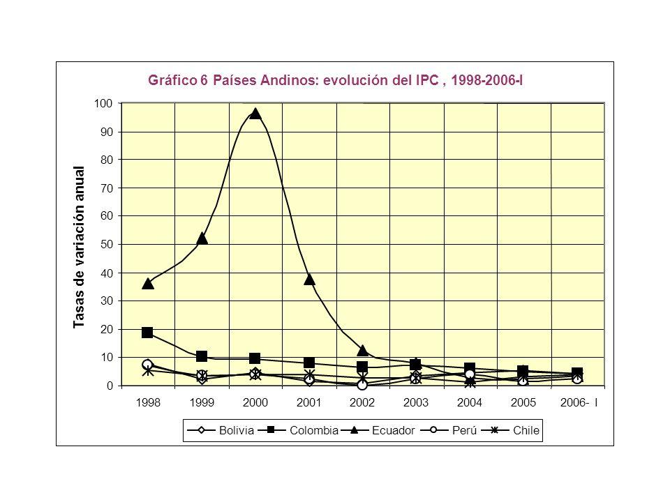 Gráfico 6 Países Andinos:evolución del IPC,1998-2006-I 0 10 20 30 40 50 60 70 80 90 100 199819992000200120022003200420052006- I Tasas de variación anual BoliviaColombiaEcuadorPerúChile