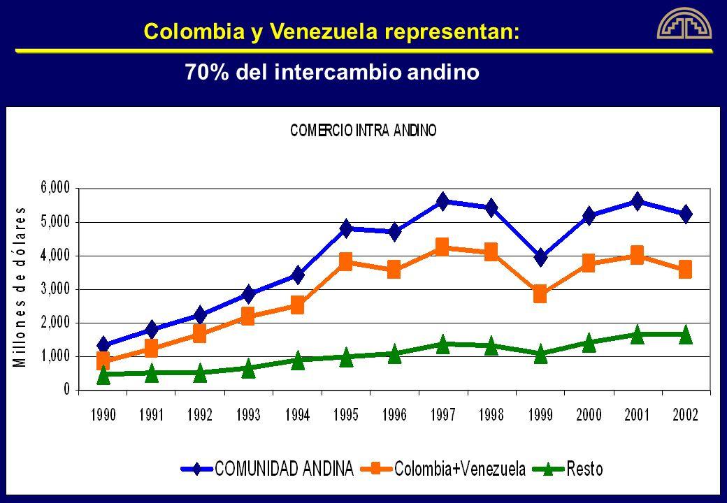 2002 – 2003: Visible caída en el intercambio bilateral