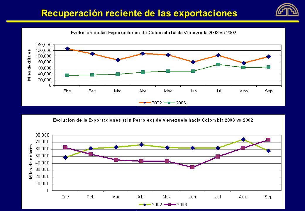 CASOS DE INCUMPLIMIENTOS ENTRE COLOMBIA Y VENEZUELA 1996-2003 Superación de incumplimientos, aunque quedan algunos pendientes Subsanado el incumplimientoPendientes de cumplimiento Total TOTAL45 Colombia 23 Venezuela 22 18 Colombia 7 Venezuela 11 63 % 71.4%28.6%100%