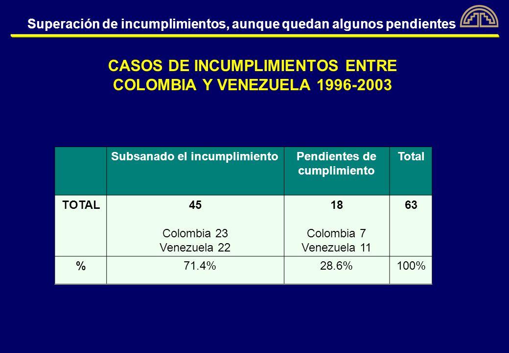 Las cifras que se olvidan En 34 años, los países andinos se han vendido entre sí la suma de 66,518 millones de dólares.