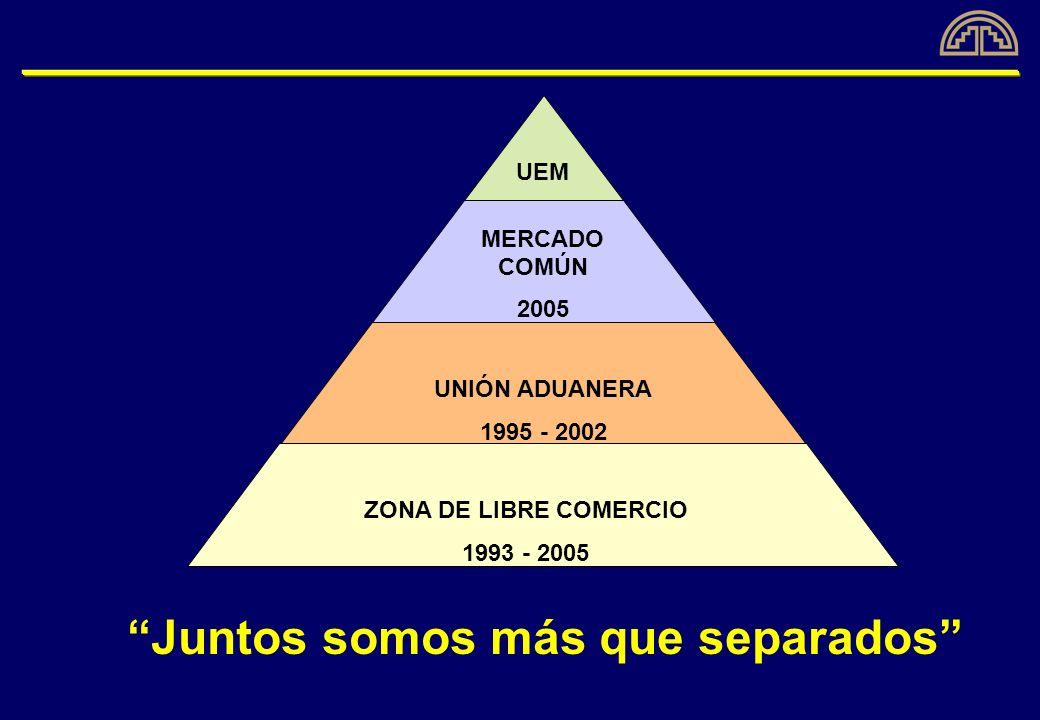 Juntos somos más que separados UEM MERCADO COMÚN 2005 UNIÓN ADUANERA 1995 - 2002 ZONA DE LIBRE COMERCIO 1993 - 2005