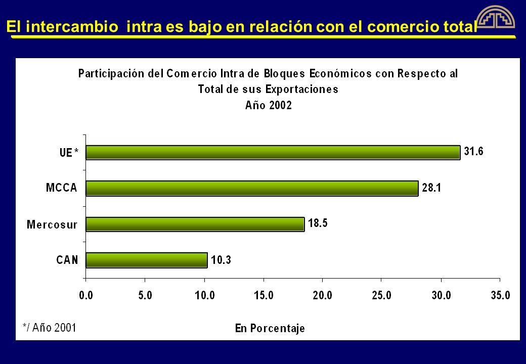 El comercio intrasubregional es mayoritariamente de manufacturas: mayor valor agregado y más empleo… Sin embargo….