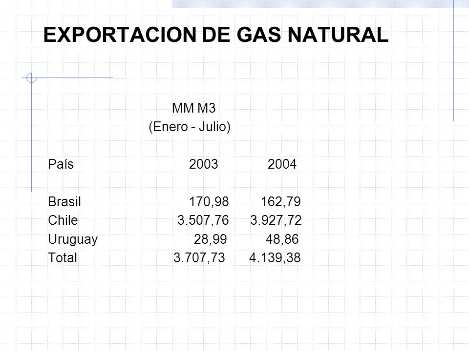 EXPORTACION DE GAS NATURAL MM M3 (Enero - Julio) País 2003 2004 Brasil 170,98 162,79 Chile 3.507,76 3.927,72 Uruguay 28,99 48,86 Total 3.707,73 4.139,38