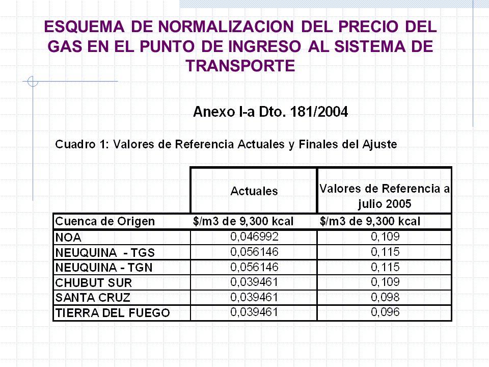 ESQUEMA DE NORMALIZACION DEL PRECIO DEL GAS EN EL PUNTO DE INGRESO AL SISTEMA DE TRANSPORTE