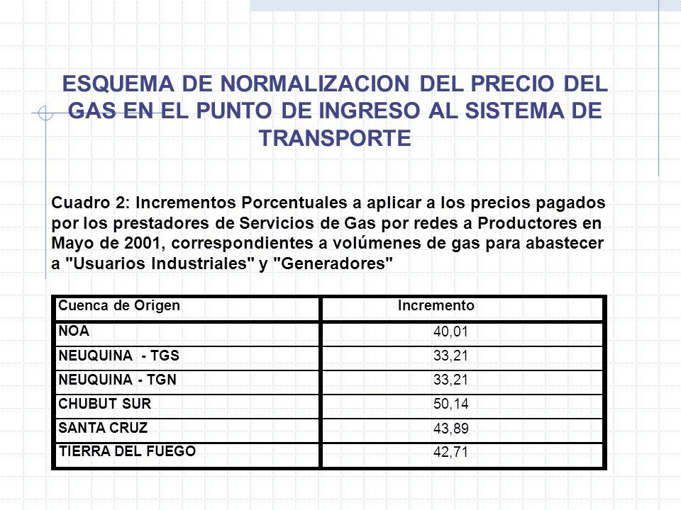 Cuadro 2: Incrementos Porcentuales a aplicar a los precios pagados por los prestadores de Servicios de Gas por redes a Productores en Mayo de 2001, correspondientes a volúmenes de gas para abastecer a Usuarios Industriales y Generadores Cuenca de OrigenIncremento NOA 40,01 NEUQUINA - TGS 33,21 NEUQUINA - TGN 33,21 CHUBUT SUR 50,14 SANTA CRUZ 43,89 TIERRA DEL FUEGO 42,71