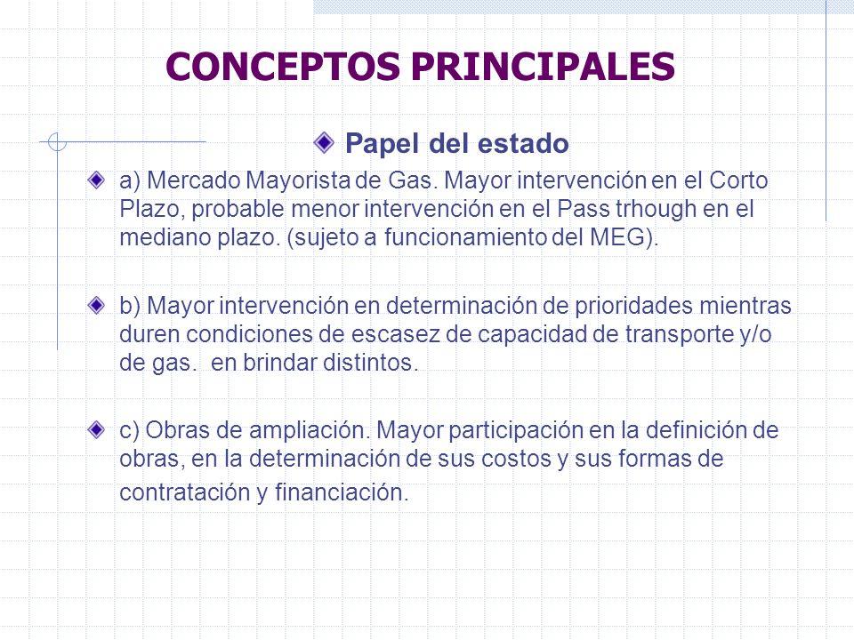 CONCEPTOS PRINCIPALES Papel del estado a) Mercado Mayorista de Gas.