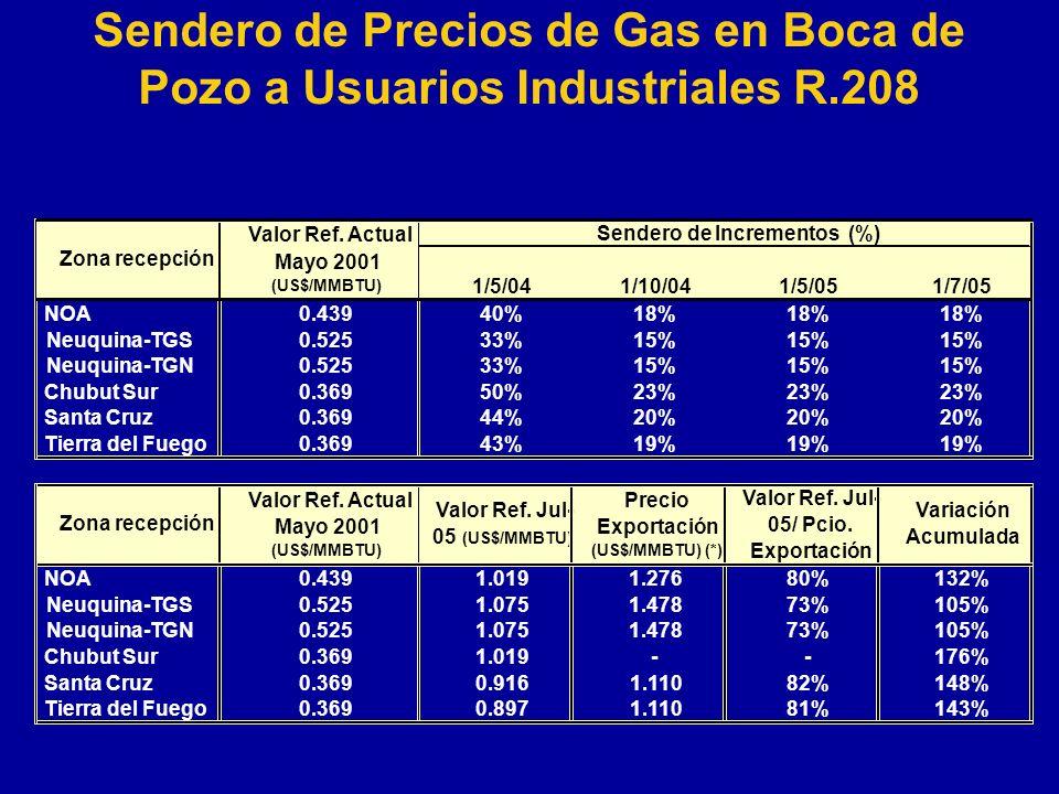 Sendero de Precios de Gas en Boca de Pozo a Usuarios Industriales R.208 1/5/041/10/041/5/051/7/05 NOA0.43940%18% Neuquina-TGS0.52533%15% Neuquina-TGN0.52533%15% Chubut Sur0.36950%23% Santa Cruz0.36944%20% Tierra del Fuego0.36943%19% NOA0.4391.0191.27680%132% Neuquina-TGS0.5251.0751.47873%105% Neuquina-TGN0.5251.0751.47873%105% Chubut Sur0.3691.019--176% Santa Cruz0.3690.9161.11082%148% Tierra del Fuego0.3690.8971.11081%143% Valor Ref.