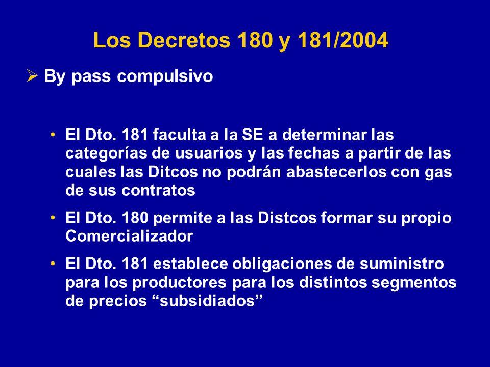 By pass compulsivo El Dto.