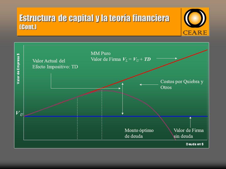 Estructura de capital y la teoría financiera (Cont.) Valor de firma con costo de quiebra Valor Actual del Efecto Impositivo: TD Monto óptimo de deuda Costos por Quiebra y Otros MM Puro Valor de Firma V L = V U + TD Valor de Firma sin deuda
