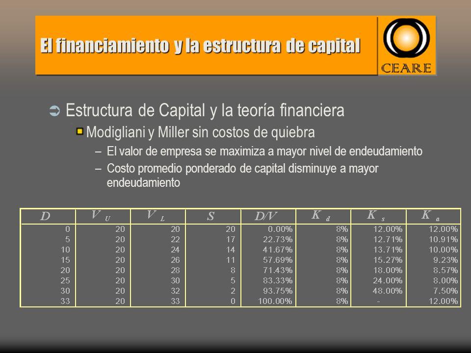 El financiamiento y la estructura de capital Estructura de Capital y la teoría financiera Modigliani y Miller sin costos de quiebra –El valor de empresa se maximiza a mayor nivel de endeudamiento –Costo promedio ponderado de capital disminuye a mayor endeudamiento