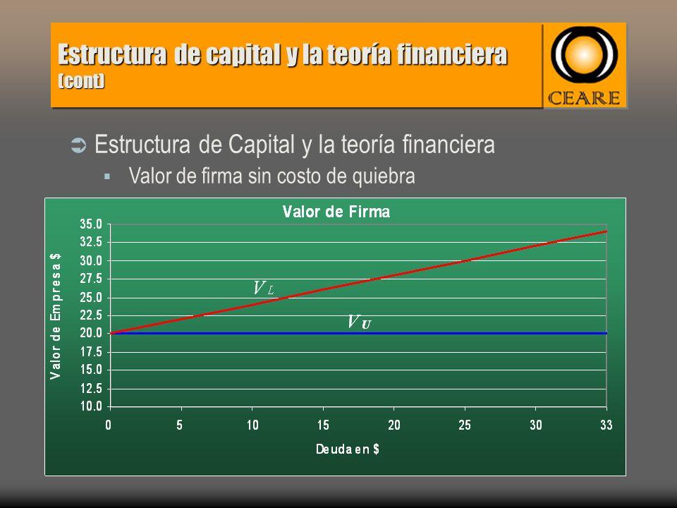 Estructura de capital y la teoría financiera (cont) Estructura de Capital y la teoría financiera Valor de firma sin costo de quiebra