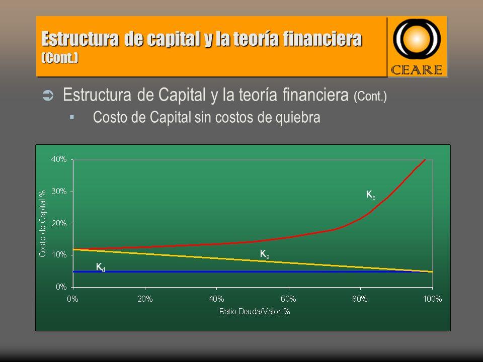 Estructura de capital y la teoría financiera (Cont.) Estructura de Capital y la teoría financiera (Cont.) Costo de Capital sin costos de quiebra