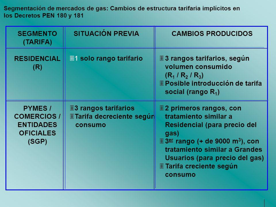 Segmentación de mercados de gas: Cambios de estructura tarifaria implícitos en los Decretos PEN 180 y 181 31 solo rango tarifario 33 rangos tarifarios