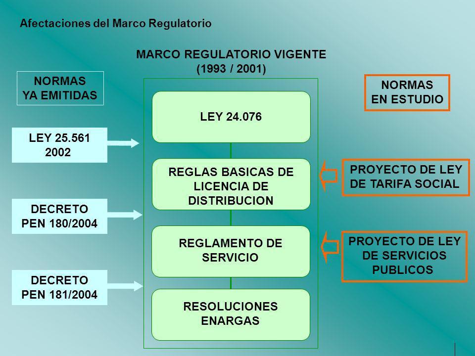 MARCO REGULATORIO VIGENTE (1993 / 2001) LEY 24.076 REGLAS BASICAS DE LICENCIA DE DISTRIBUCION REGLAMENTO DE SERVICIO RESOLUCIONES ENARGAS Afectaciones