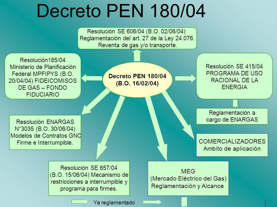 Decreto PEN 180/04 COMERCIALIZADORES Ambito de aplicación MEG (Mercado Eléctrico del Gas) Reglamentación y Alcance Decreto PEN 180/04 (B.O. 16/02/04)