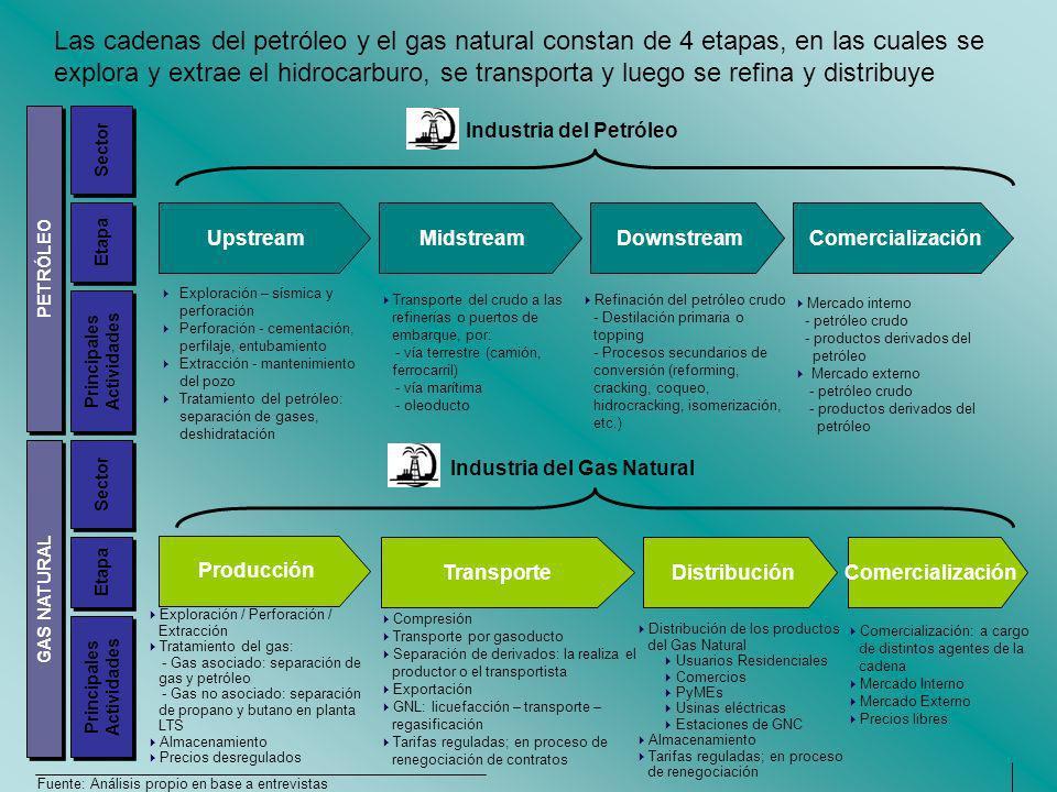 Industria del Petróleo Etapa Principales Actividades Principales Actividades Sector Las cadenas del petróleo y el gas natural constan de 4 etapas, en