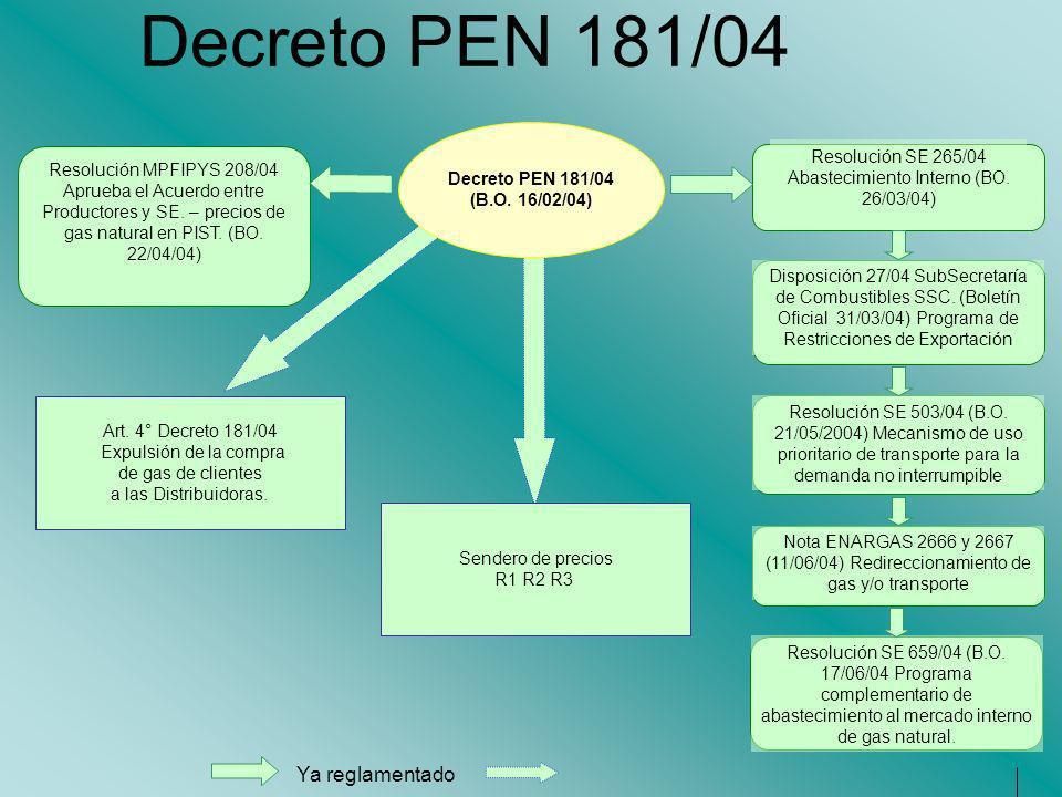 Decreto PEN 181/04 Art. 4° Decreto 181/04 Expulsión de la compra de gas de clientes a las Distribuidoras. Sendero de precios R1 R2 R3 Decreto PEN 181/