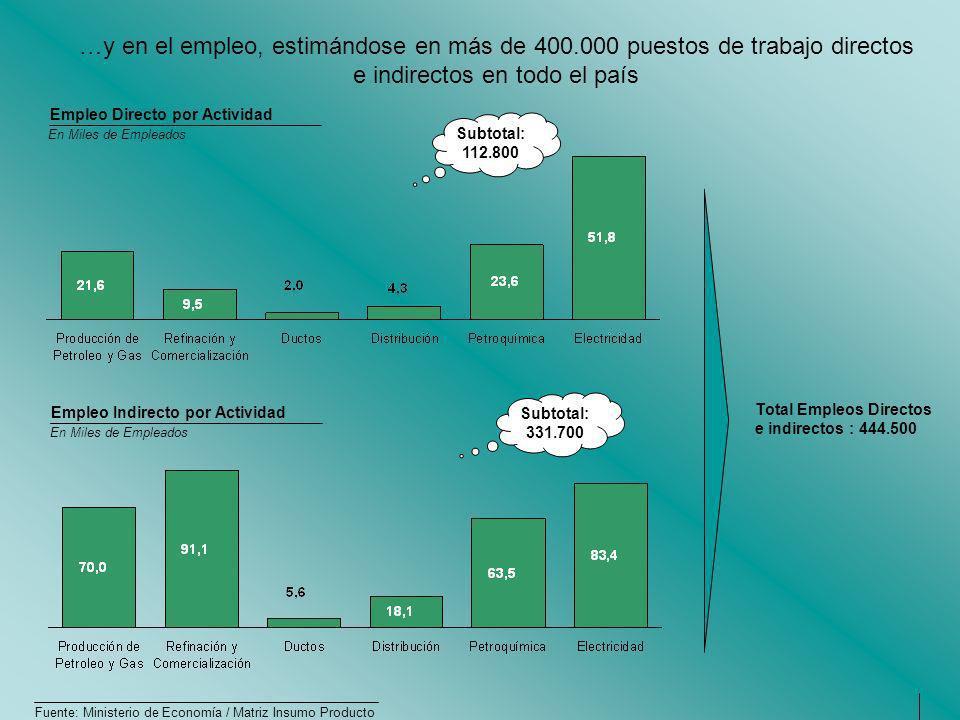…y en el empleo, estimándose en más de 400.000 puestos de trabajo directos e indirectos en todo el país Fuente: Ministerio de Economía / Matriz Insumo