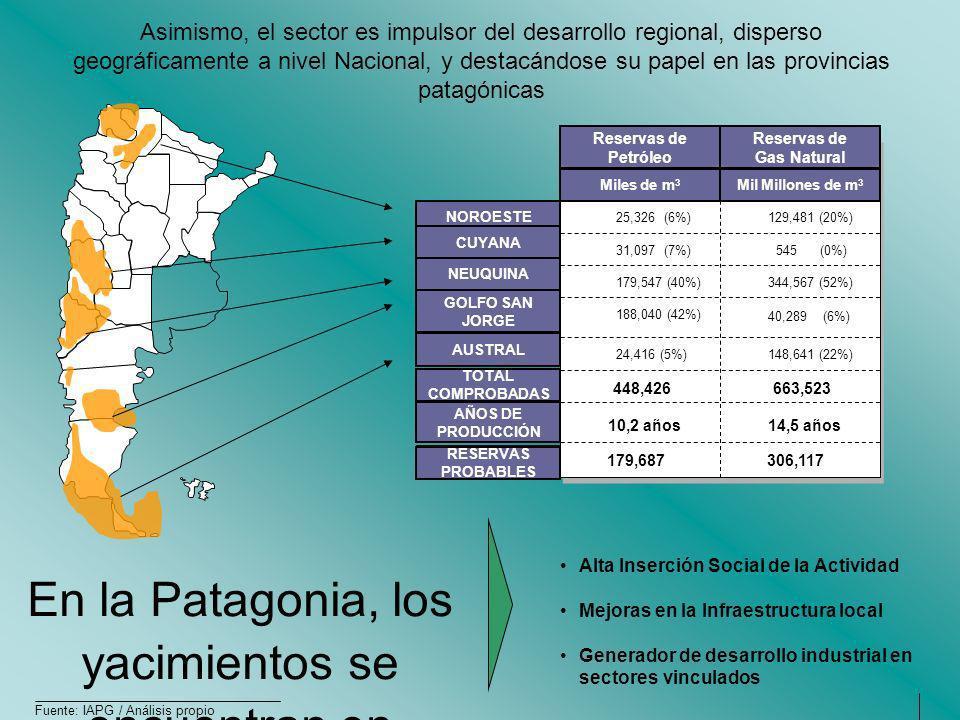 Asimismo, el sector es impulsor del desarrollo regional, disperso geográficamente a nivel Nacional, y destacándose su papel en las provincias patagóni