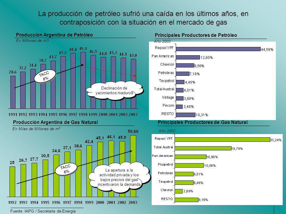 La producción de petróleo sufrió una caída en los últimos años, en contraposición con la situación en el mercado de gas Fuente: IAPG / Secretaría de E