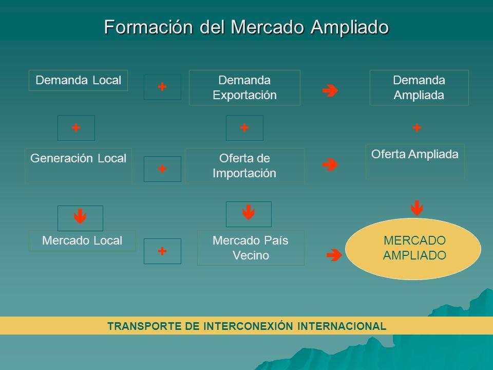 Formación del Mercado Ampliado Demanda LocalDemanda Exportación Demanda Ampliada Generación LocalOferta de Importación Oferta Ampliada Mercado LocalMe