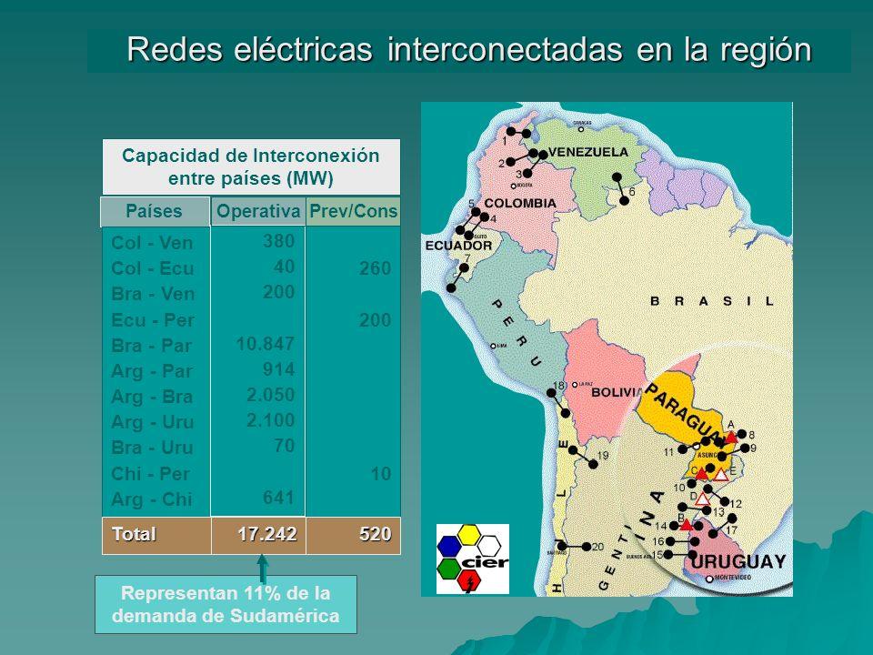 Países Col - Ven Col - Ecu Bra - Ven Ecu - Per Bra - Par Arg - Par Arg - Bra Arg - Uru Bra - Uru Chi - Per Arg - Chi Redes eléctricas interconectadas