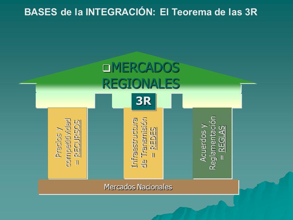 MERCADOS REGIONALES MERCADOS REGIONALES Precios y competitividad = RECURSOS Infraestructura de Transmisión = REDES Acuerdos y Reglamentación = REGLAS