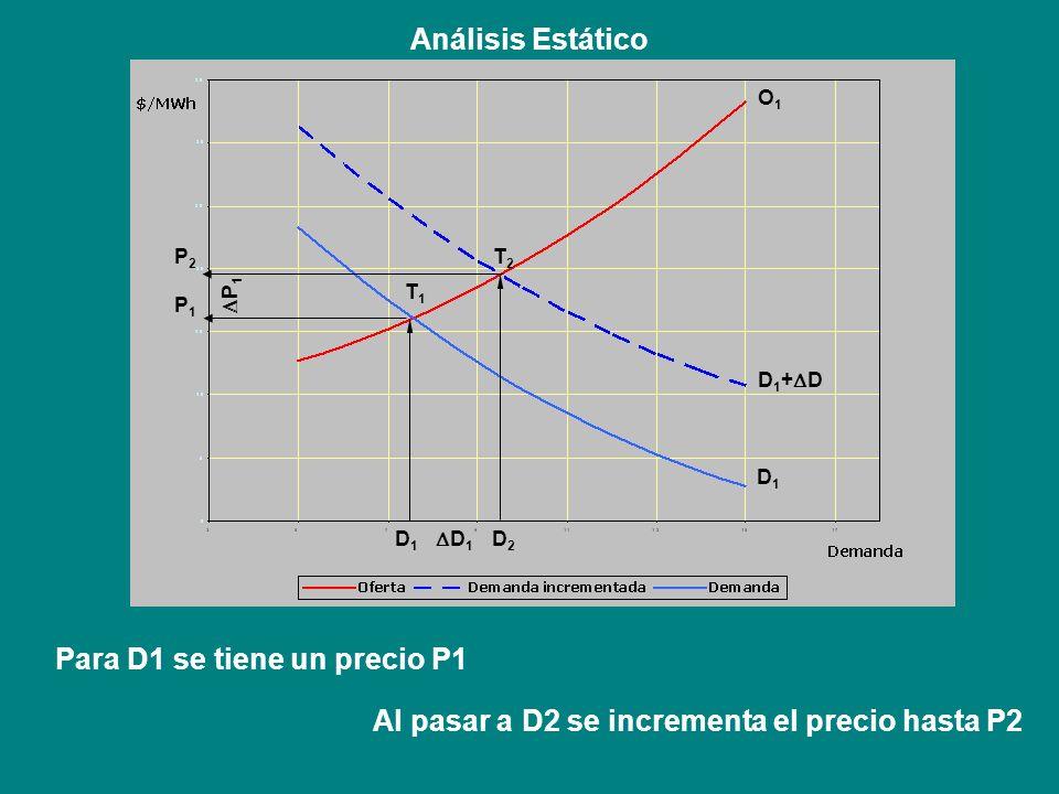Al pasar a D2 se incrementa el precio hasta P2 Análisis Estático Para D1 se tiene un precio P1 O1O1 D 1 + D D1D1 D 1 D1D1 D2D2 P1P1 P2P2 P 1 T1T1 T2T2