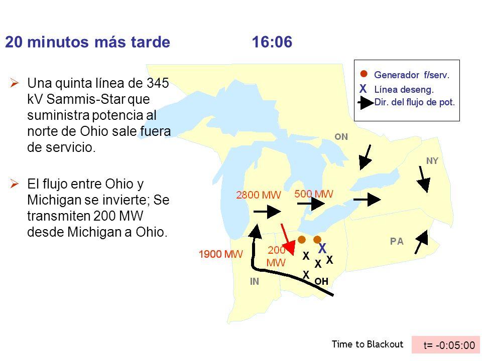 20 minutos más tarde16:06 Una quinta línea de 345 kV Sammis-Star que suministra potencia al norte de Ohio sale fuera de servicio. El flujo entre Ohio