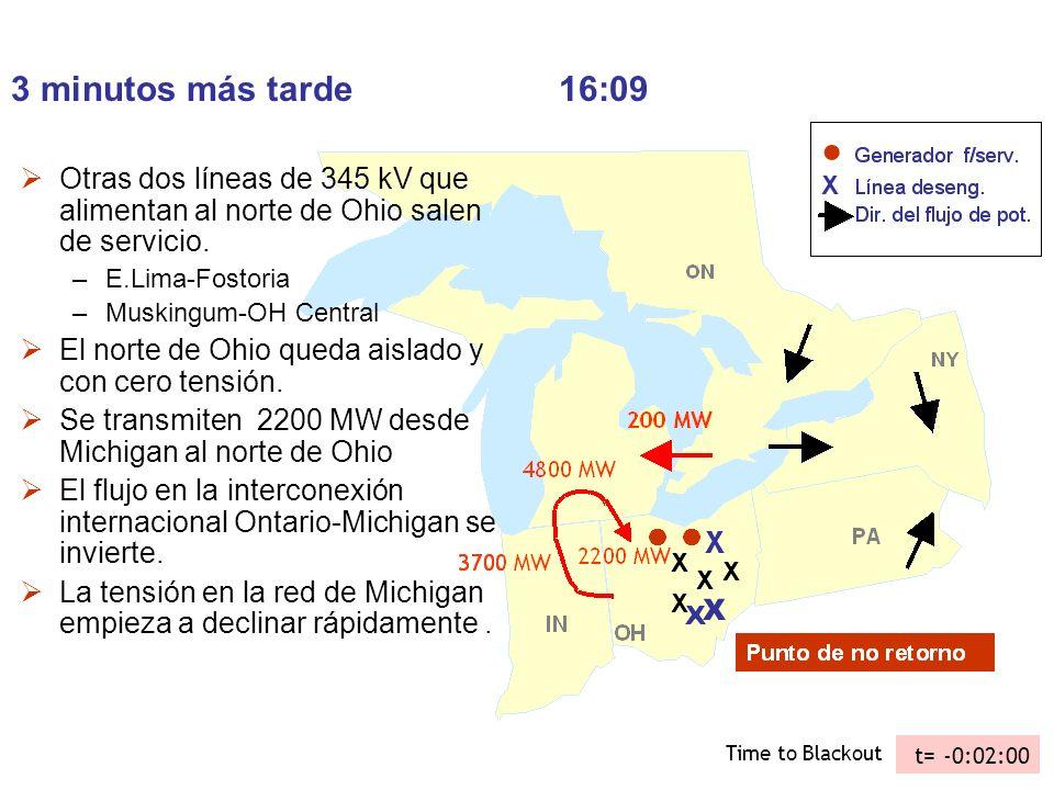 3 minutos más tarde16:09 Otras dos líneas de 345 kV que alimentan al norte de Ohio salen de servicio. –E.Lima-Fostoria –Muskingum-OH Central El norte