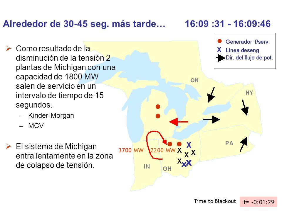 Alrededor de 30-45 seg. más tarde… 16:09 :31 - 16:09:46 Como resultado de la disminución de la tensión 2 plantas de Michigan con una capacidad de 1800