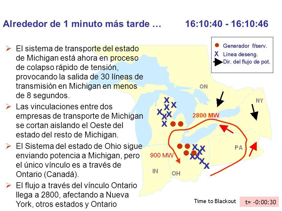Alrededor de 1 minuto más tarde … 16:10:40 - 16:10:46 El sistema de transporte del estado de Michigan está ahora en proceso de colapso rápido de tensi