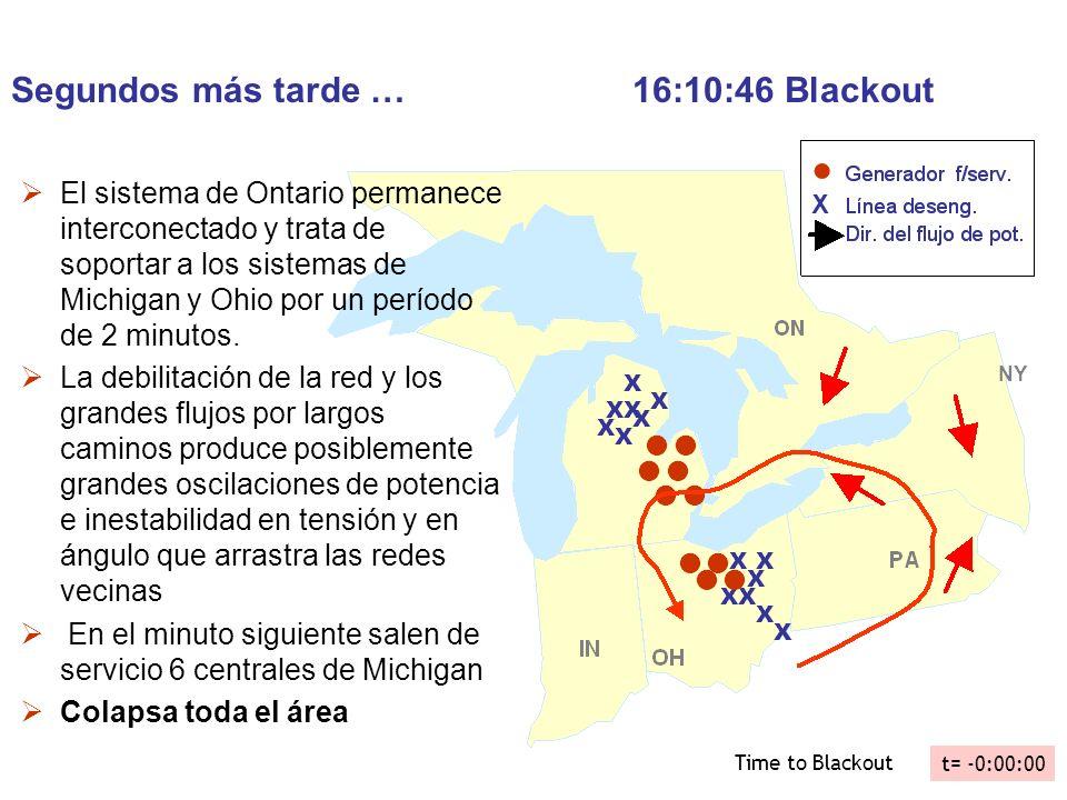 Segundos más tarde … 16:10:46 Blackout El sistema de Ontario permanece interconectado y trata de soportar a los sistemas de Michigan y Ohio por un per