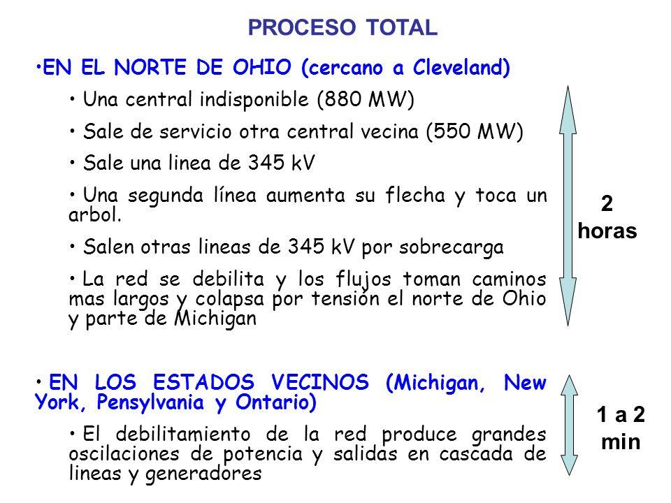PROCESO TOTAL EN EL NORTE DE OHIO (cercano a Cleveland) Una central indisponible (880 MW) Sale de servicio otra central vecina (550 MW) Sale una linea