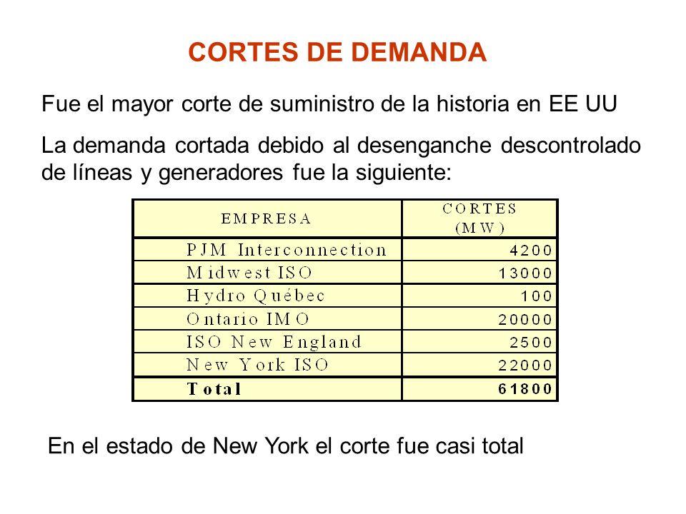 CORTES DE DEMANDA Fue el mayor corte de suministro de la historia en EE UU La demanda cortada debido al desenganche descontrolado de líneas y generado