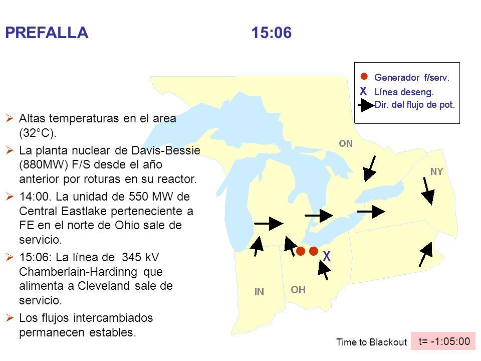 PROCESO TOTAL EN EL NORTE DE OHIO (cercano a Cleveland) Una central indisponible (880 MW) Sale de servicio otra central vecina (550 MW) Sale una linea de 345 kV Una segunda línea aumenta su flecha y toca un arbol.