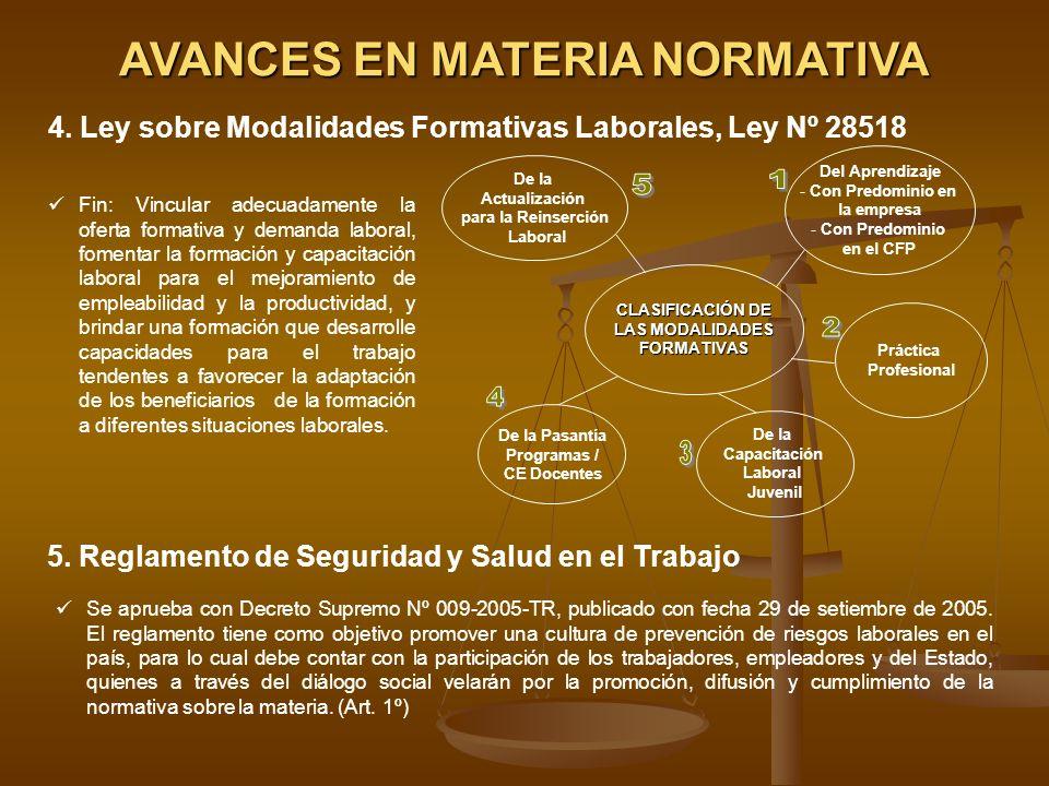 CLASIFICACIÓN DE LAS MODALIDADES FORMATIVAS De la Actualización para la Reinserción Laboral De la Pasantía Programas / CE Docentes Del Aprendizaje - C