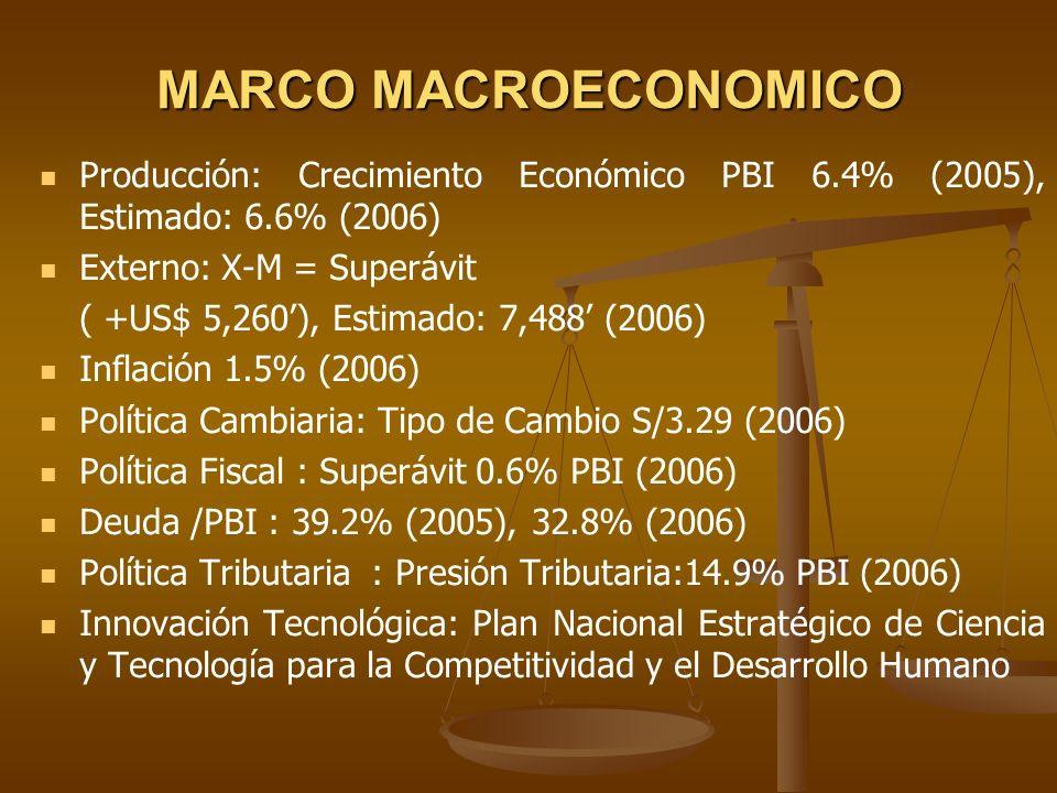 MARCO MACROECONOMICO Producción: Crecimiento Económico PBI 6.4% (2005), Estimado: 6.6% (2006) Externo: X-M = Superávit ( +US$ 5,260), Estimado: 7,488