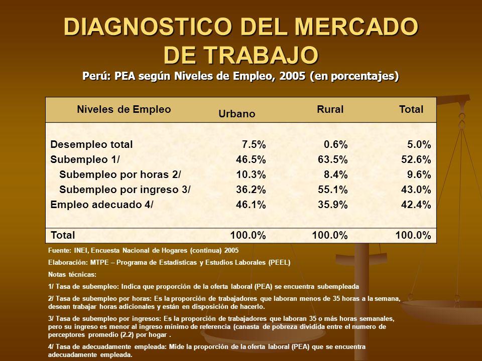 PERU: CALIDAD DEL EMPLEO, 2005 ACCESO A LA PROTECCION SOCIAL (%) 2005 Proteción Social % Asalariados privados Seguro de salud 2 24.3% Sistema de pensiones 32.0% Independientes Seguro de salud 4.5% Sistema de pensiones 9.2% Promedio de horas de trabajo semanales (horas) Asalariados privados 50 Independientes 46 PEA Ocupada según Estructura de Mercado, 2005 Fuente: INEI, Encuesta Nacional de Hogares (continua) 2005 Elaboración: MTPE – Programa de Estadísticas y Estudios Laborales (PEEL) Notas técnicas: 1/ Incluye a los empleadores.