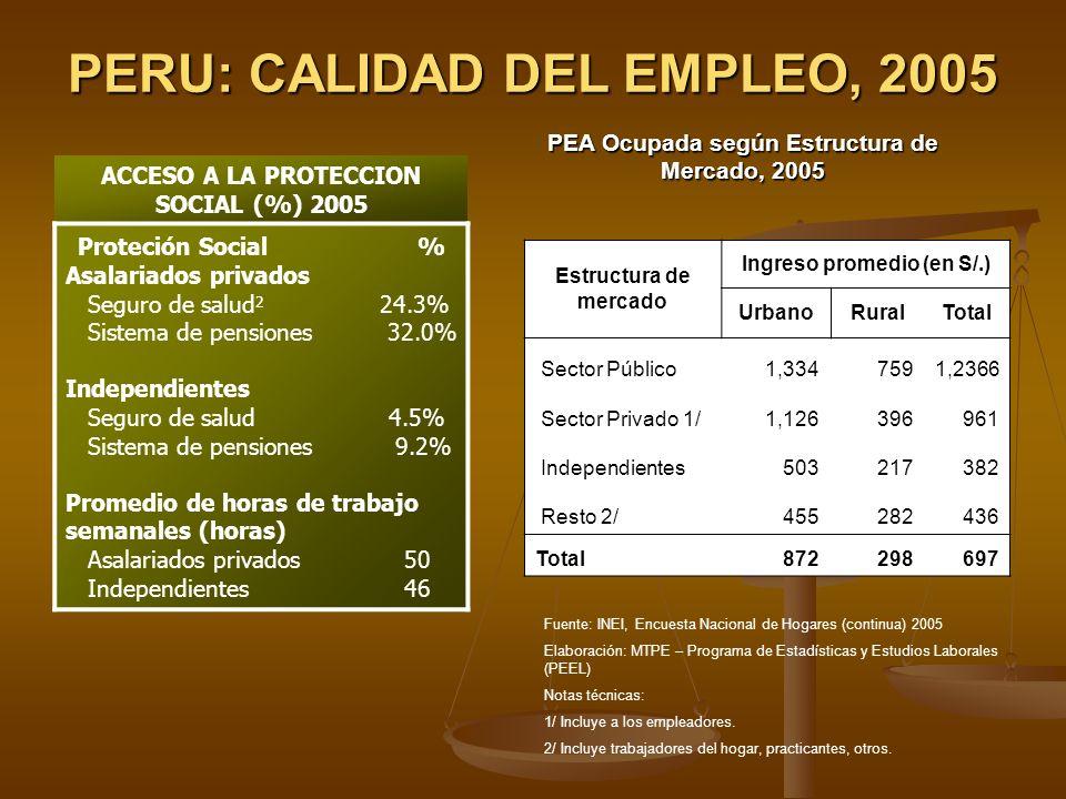 PERU: CALIDAD DEL EMPLEO, 2005 ACCESO A LA PROTECCION SOCIAL (%) 2005 Proteción Social % Asalariados privados Seguro de salud 2 24.3% Sistema de pensi