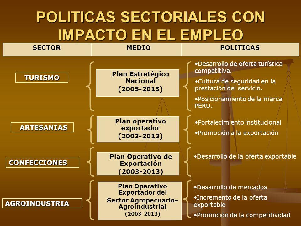 POLITICAS SECTORIALES CON IMPACTO EN EL EMPLEO SECTORMEDIO POLITICAS TURISMO Plan Estratégico Nacional (2005-2015) Plan operativo exportador (2003-201