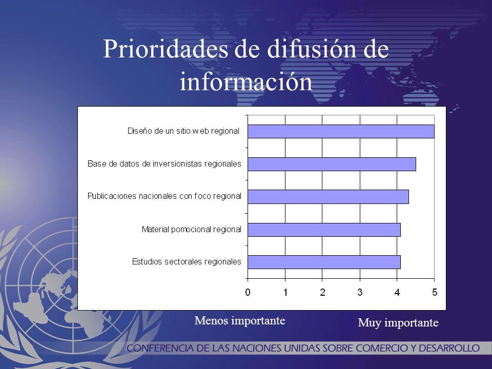 Prioridades de difusión de información Menos importante Muy importante