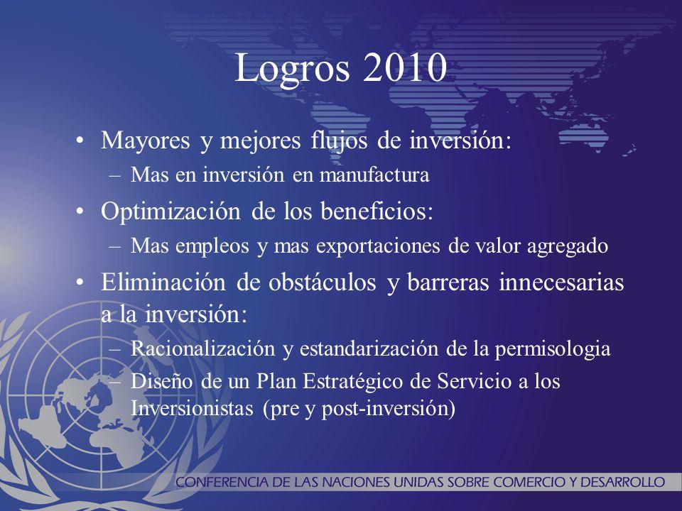 Logros 2010 Mayores y mejores flujos de inversión: –Mas en inversión en manufactura Optimización de los beneficios: –Mas empleos y mas exportaciones d