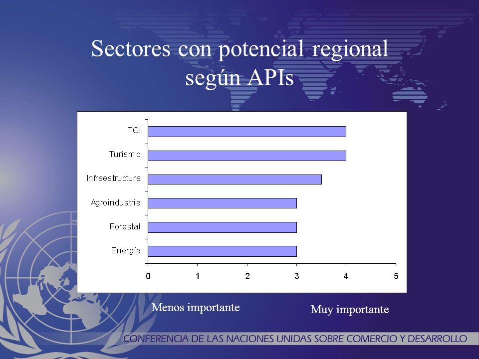 Sectores con potencial regional según APIs Menos importante Muy importante