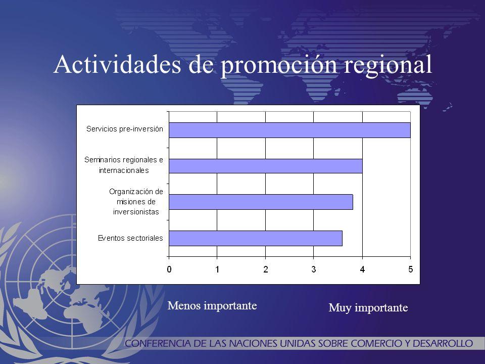 Actividades de promoción regional Menos importante Muy importante